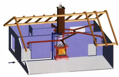 Schéma teplovzdušného rozvodu kozuba, kedy sa okrem sálania a akumulácie využíva aj ohrev a rozvod teplého vzduchu do ďalších miestností